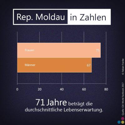 Fabian Franke Journalist ReporterReisen Reportageschule Moldau Reportage Grafiken (4)