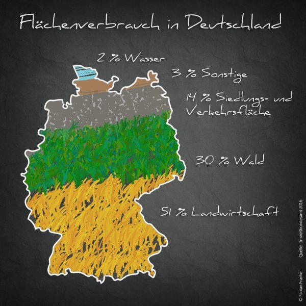 Flächenversiegelung Flächenverbrauch Fabian Franke Journalist 1