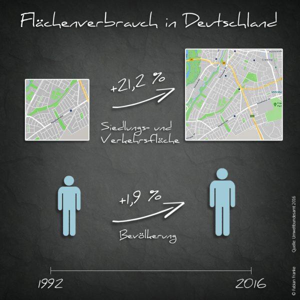 Flächenversiegelung Flächenverbrauch Fabian Franke Journalist 2