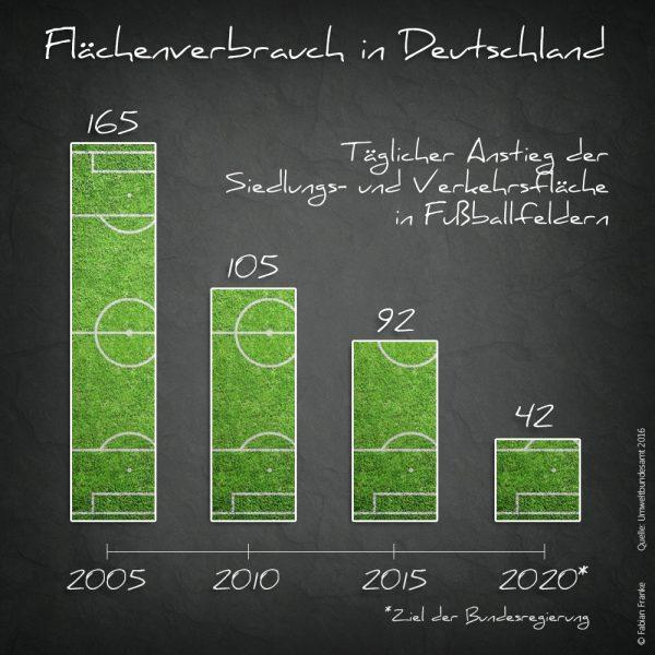 Flächenversiegelung Flächenverbrauch Fabian Franke Journalist 3