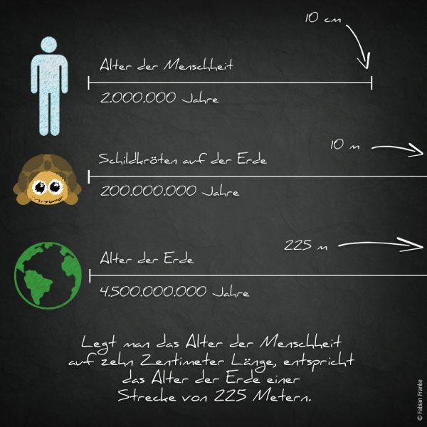 20180821 Grafiken zur Demut 2 Menschheit vs Erde und Schildkröte